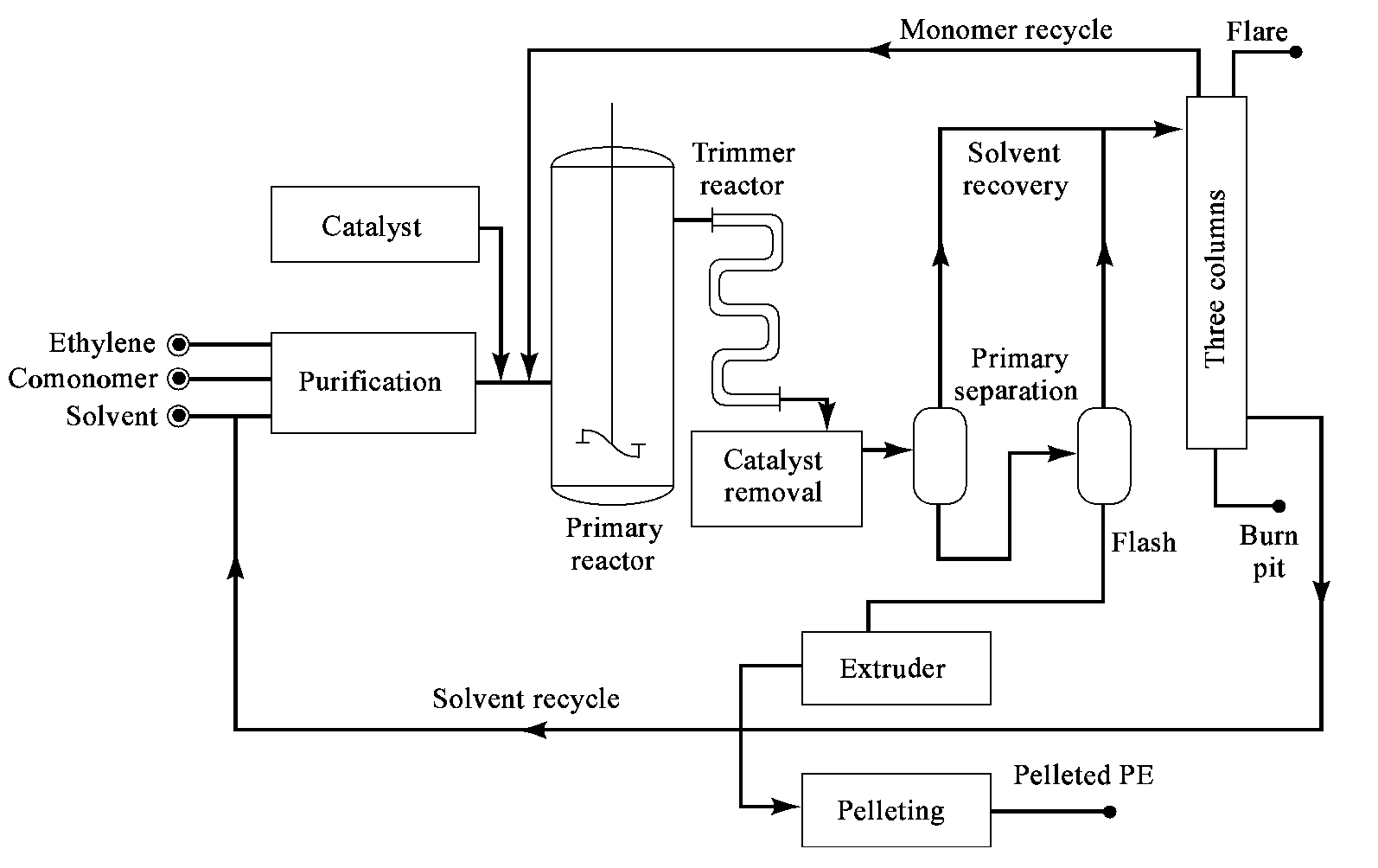 Teknologi Lldpe Linear Low Density Polyethylene