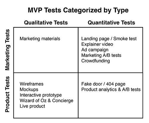 Types of MVPs by Dan Olsen