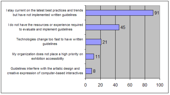 Bar chart from survey report