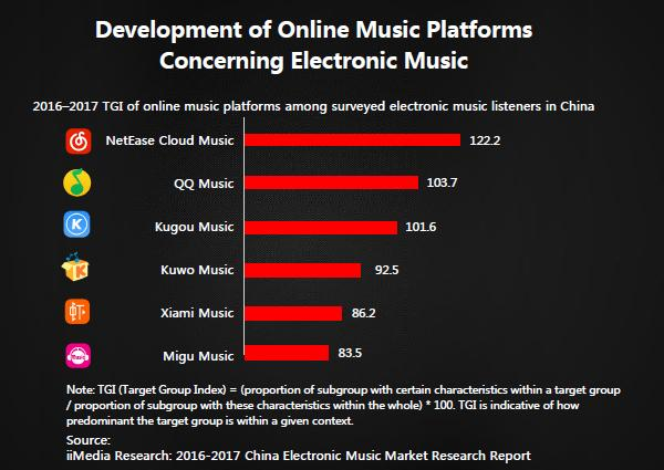 china music streaming stats