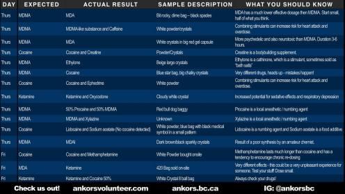 Shambhala ANKORS Testing Results