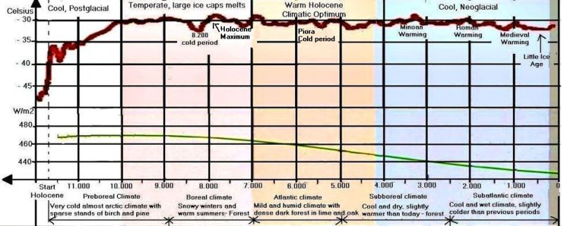 Temperature and  insolation in Holocene