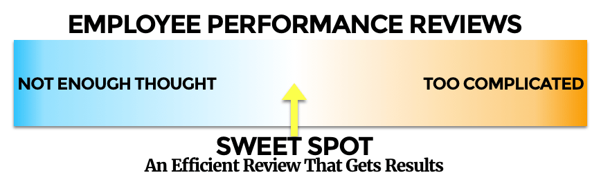 writing employee review 10 key tips for effective employee performance reviews search give the performance review to the employee in advance of the meeting.