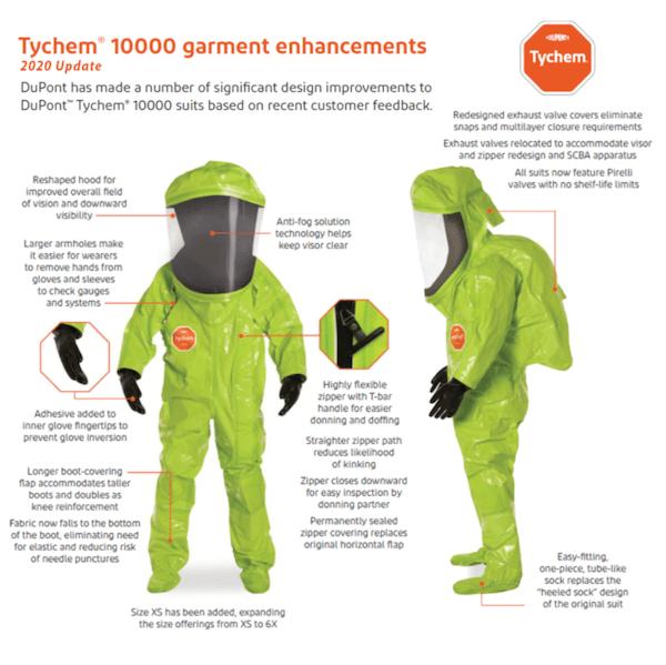 DuPont Tychem 10000 Level A Suit