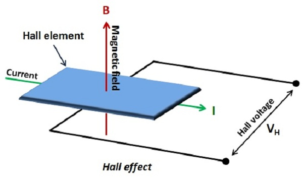 HallEffect HALL EFFECT SENSOR