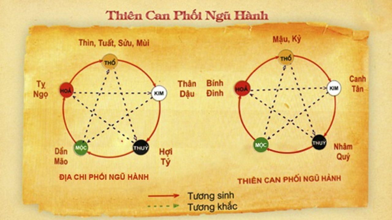 Image result for Thiên can, địa chi