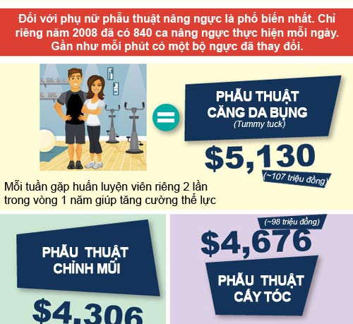 infographic: su that bat ngo ve tham my - 4