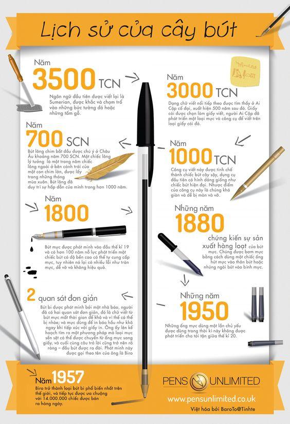Lịch sử của bút viết