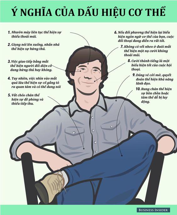 [Infographic] 10 ý nghĩa của dấu hiệu cơ thể | Anphabe