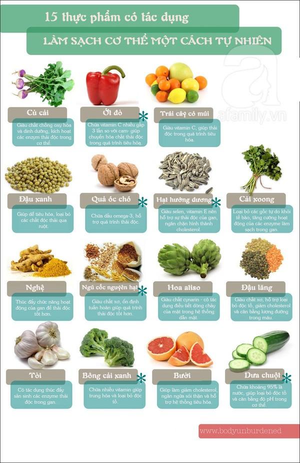 15 thực phẩm có tác dụng làm sạch cơ thể một cách tự nhiên 1
