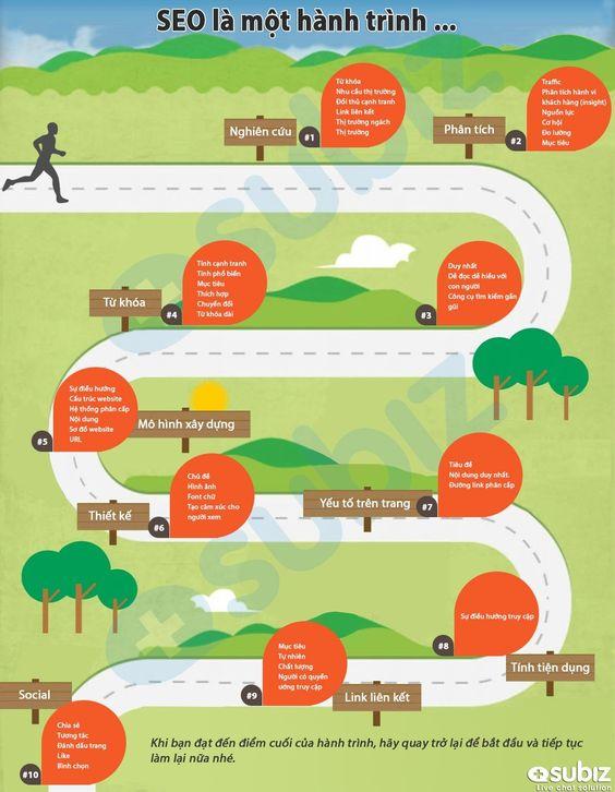 Infographic - SEO là một hành trình dài
