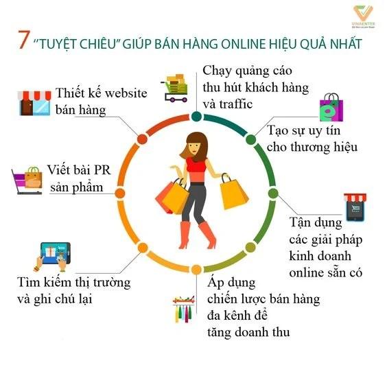 7 tuyệt chiêu giúp bán hàng online hiệu quả. Xem thêm tại công ty vinaenter