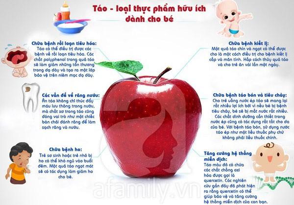 Những lợi ích tuyệt vời của quả táo với sức khỏe trẻ em 1