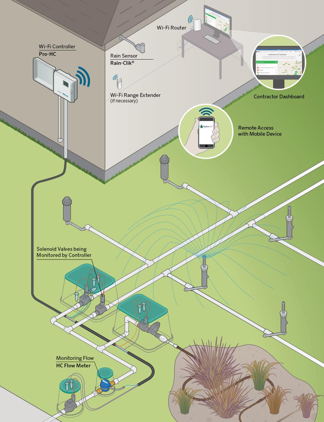 Hydrawise Wifi Irrigation System Layout Daniela Pluviati