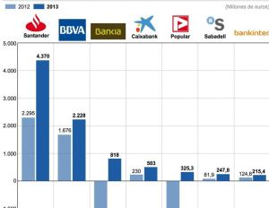 rtdos bancarios