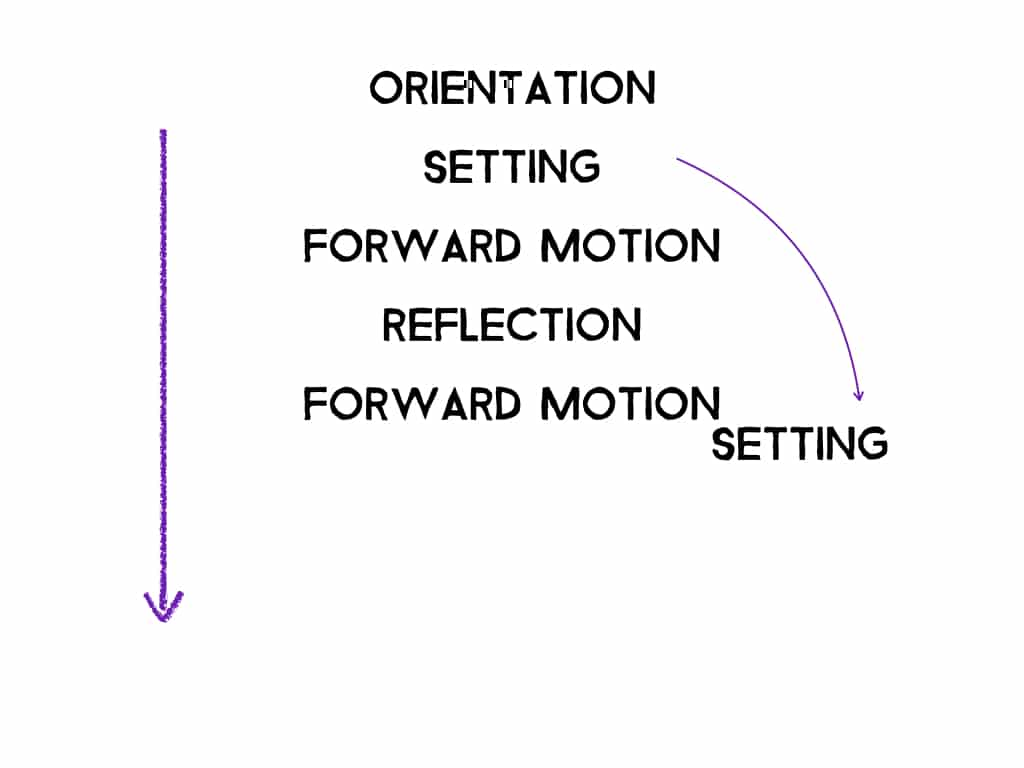 "scene map showing orientation first, followed by ""setting"" then forward motion and reflection alternating one after the other"