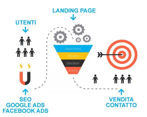 Schema dell'inbound marketing