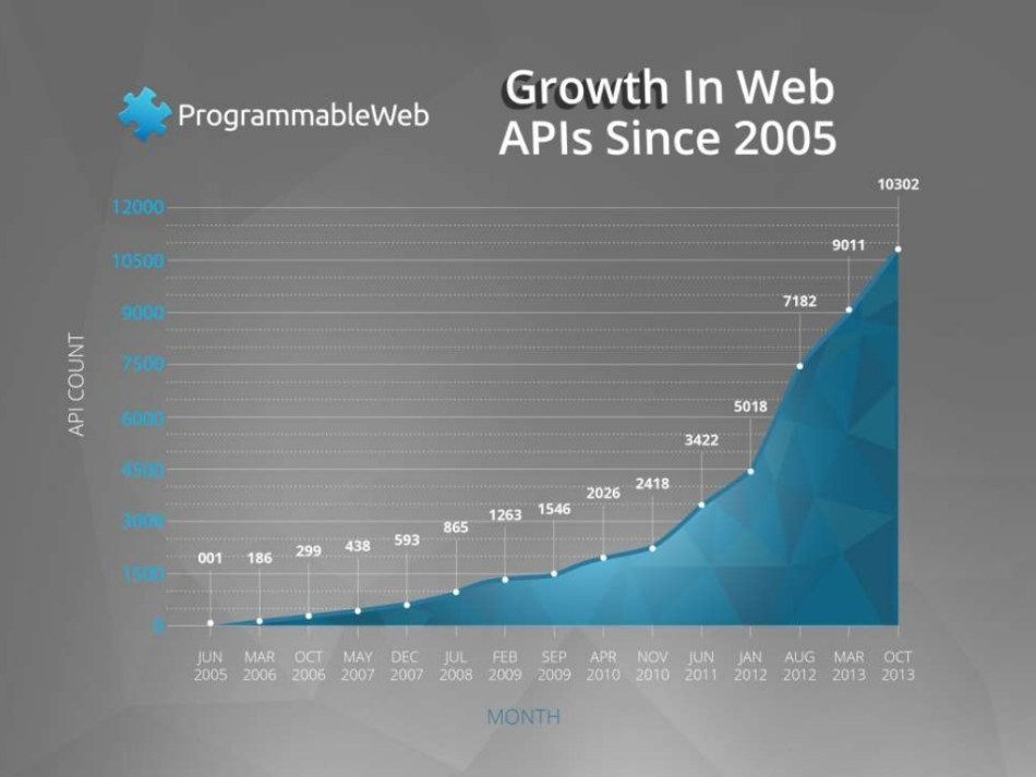 API Adoption
