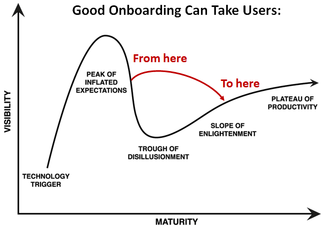 user onboarding - hype curve