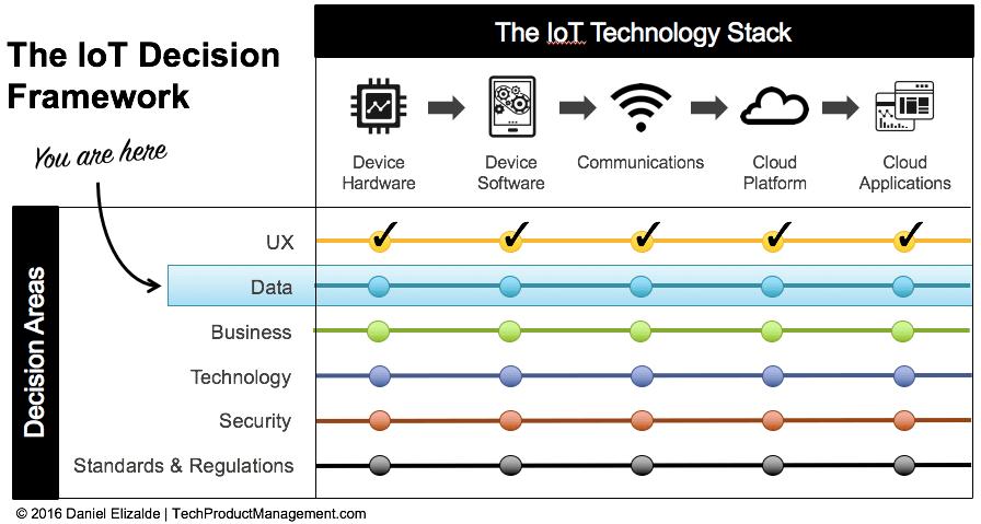 IoT Framework by Daniel Elizalde - Data Decision Area