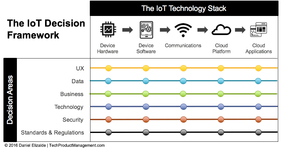 IoT Framework by Daniel Elizalde
