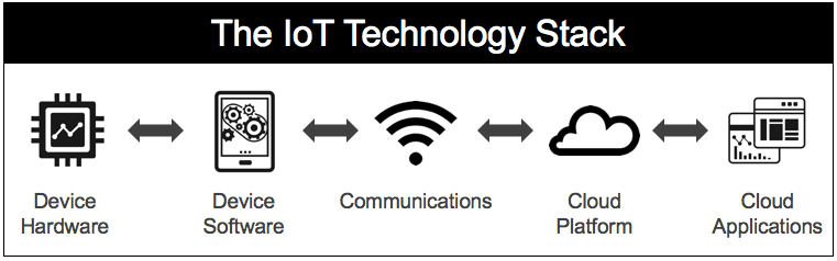 The IoT Technology Stack