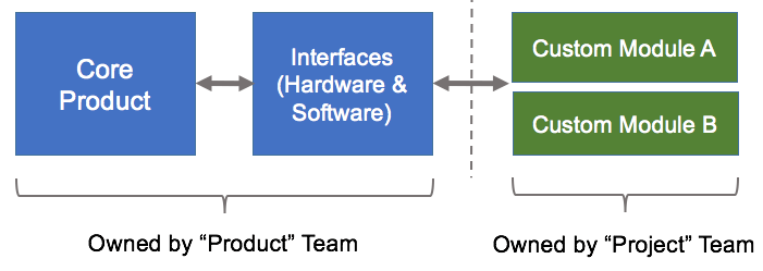 Core Product vs Custom Features