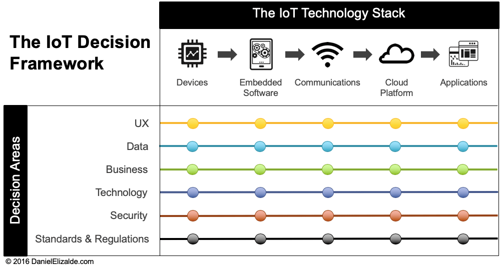 A Simple IoT Framework for Product Managers