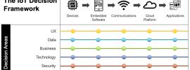 IoT Decision Framework
