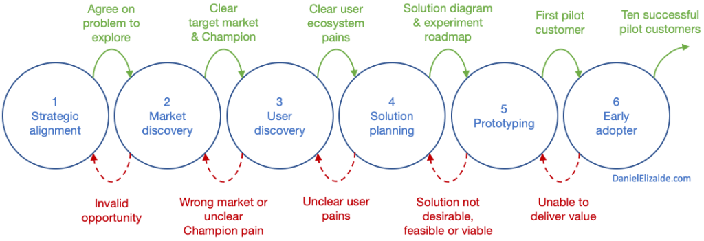 Diagram of the six stages of product innovation