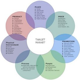 Diagrama 7P Marketing Mix