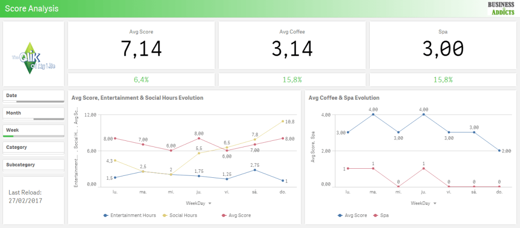 qlik sense score analysis