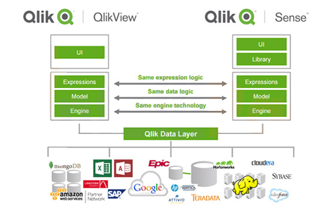 qlik data layer