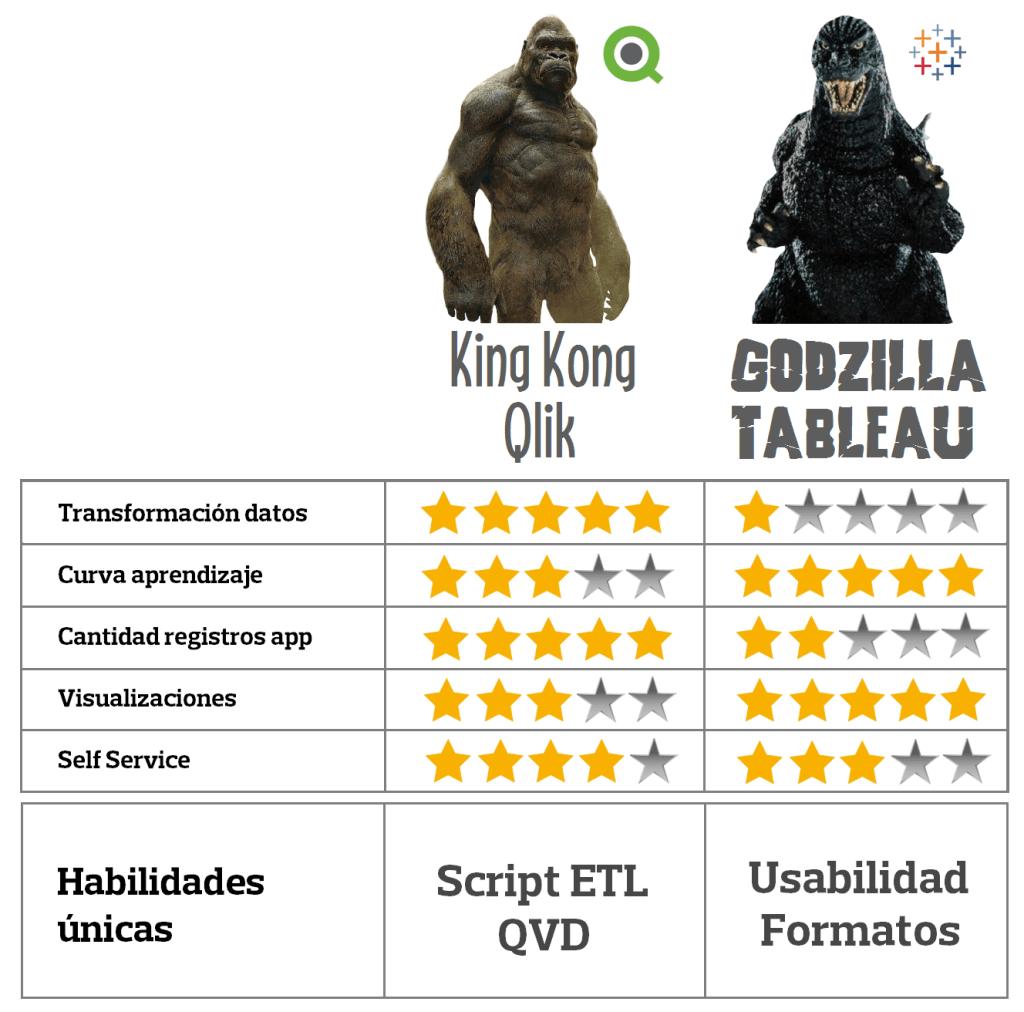 Qlik VS Tableau  King Kong VS Godzilla | Business Addicts