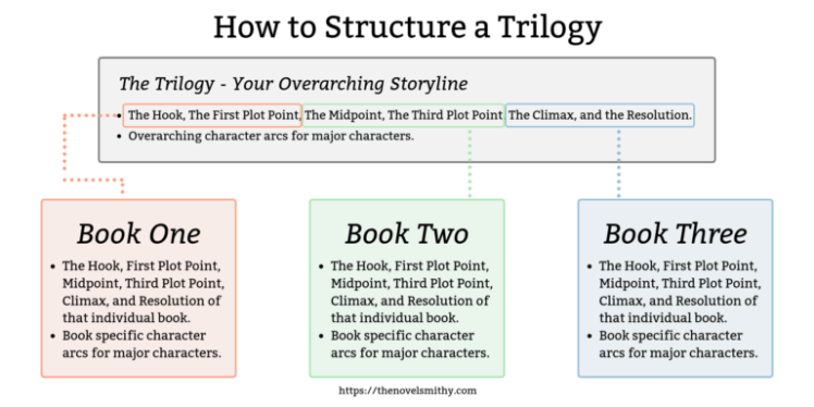 How-to-Structure-a-Trilogy-768x384.png
