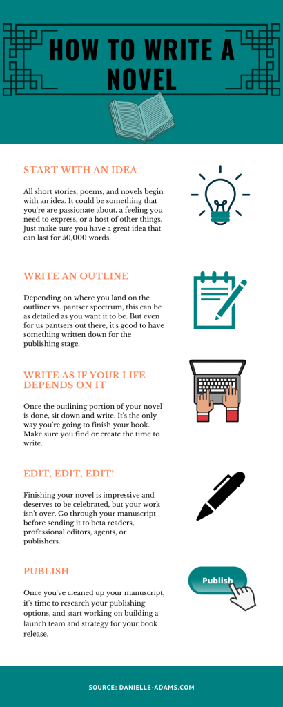 how to write a novel inforgraphic