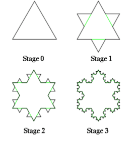 Koch's snowflake is the basis for how to writing a novel.