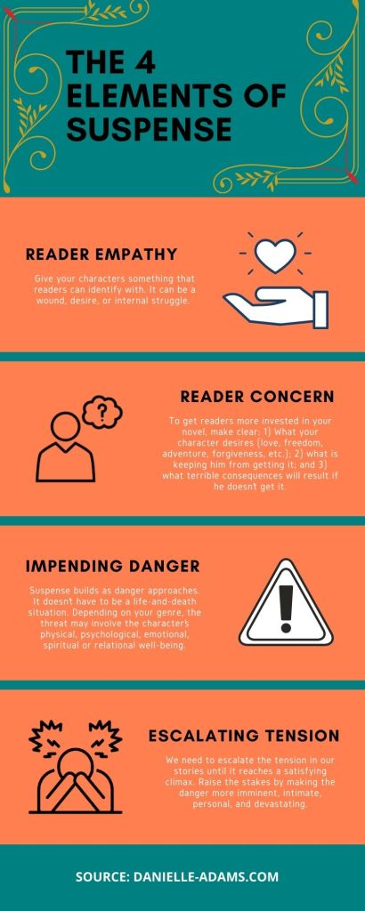 4 Elements of Suspense Infographic