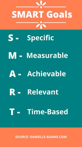 SMART goals are part of author success plans