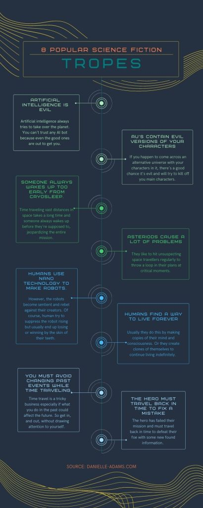 8 Science Fiction Tropes Infographic