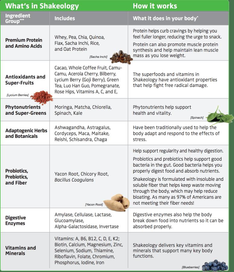 Shakeology Ingredients & Benefits