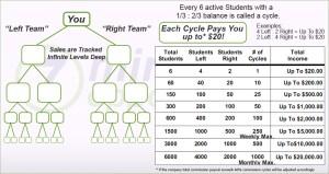 Dual Team Infinity Compensation Plan