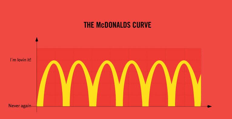Truth Facts about our daily routines and habits: The McDonald's curve
