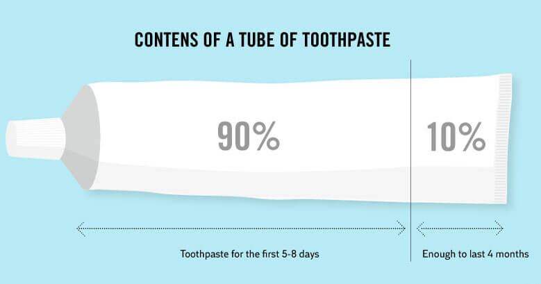 Truth Facts about our daily routines and habits: Toothpaste
