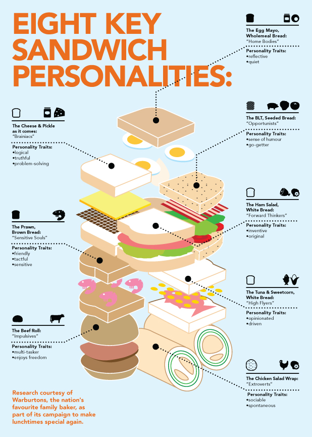Infographic: 8 key sandwich personalities
