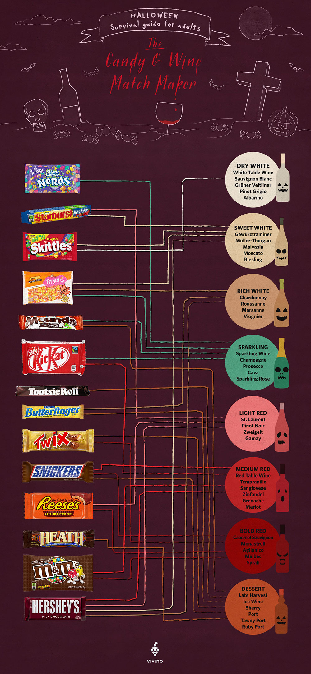 Infographic: Halloween survival guide for adults - The candy and wine matchmaker