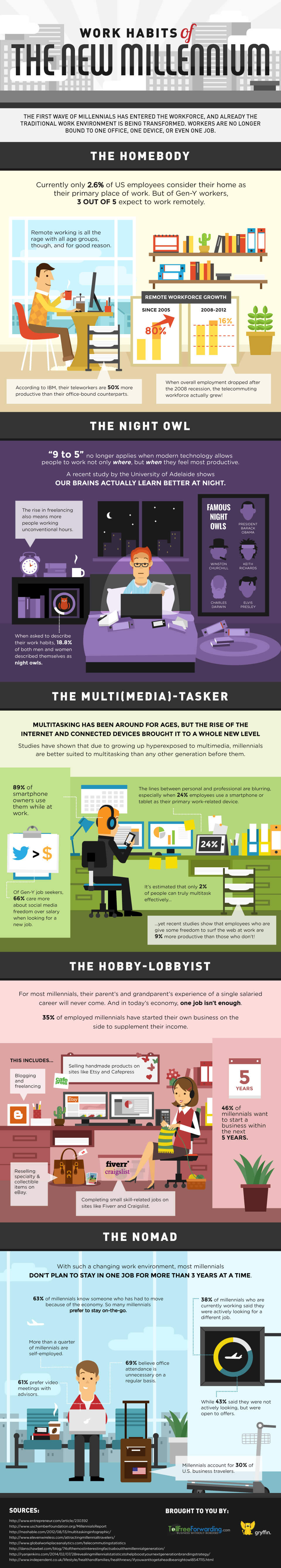 Infographic: Discover the work habits of Millenials