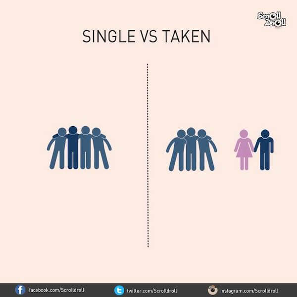 The differences between single and taken men: Friendship