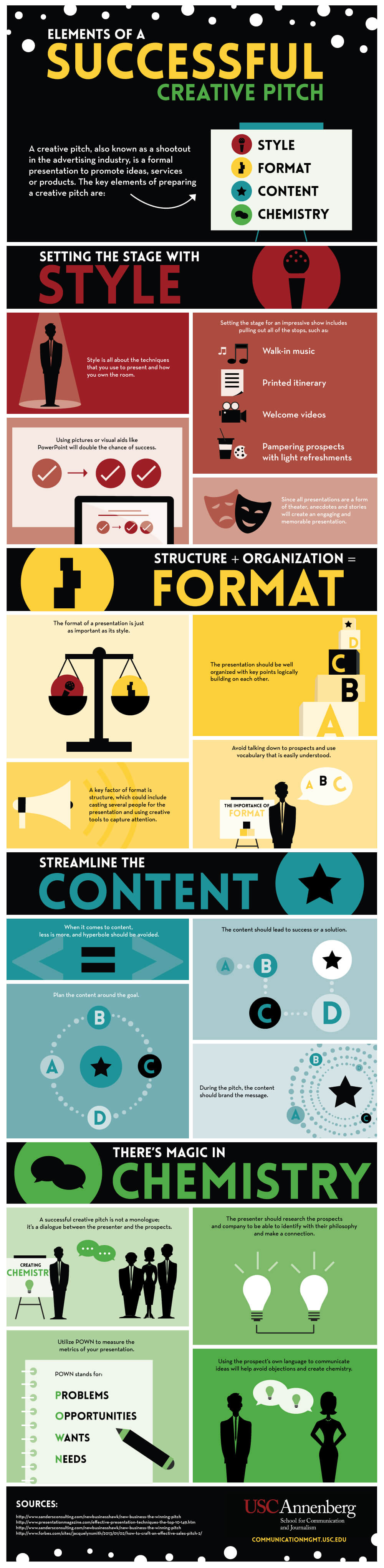 Infographic: Elements of a successful creative pitch