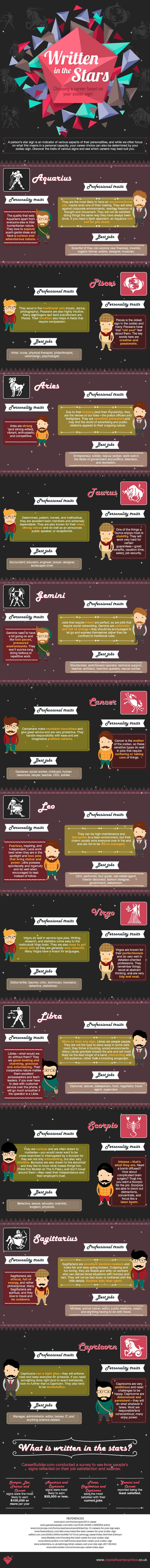 Infographic: Written in the stars: Choosing the best careers based on your zodiac sign